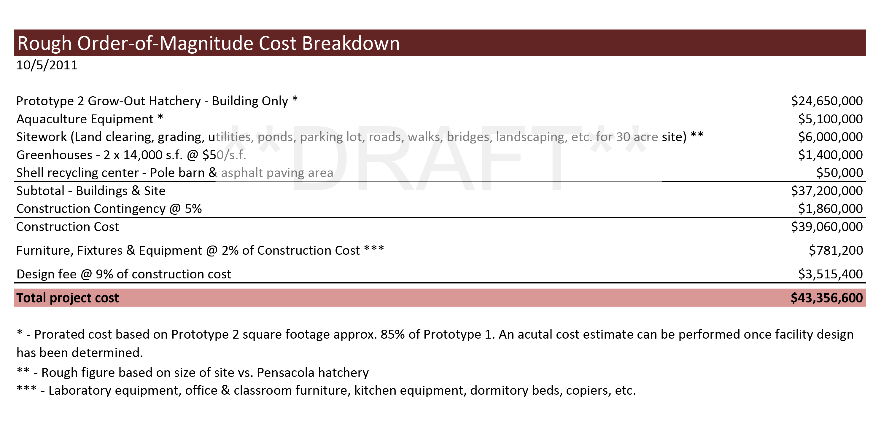 Proposed Aquaculture Center - Rough Cost Study
